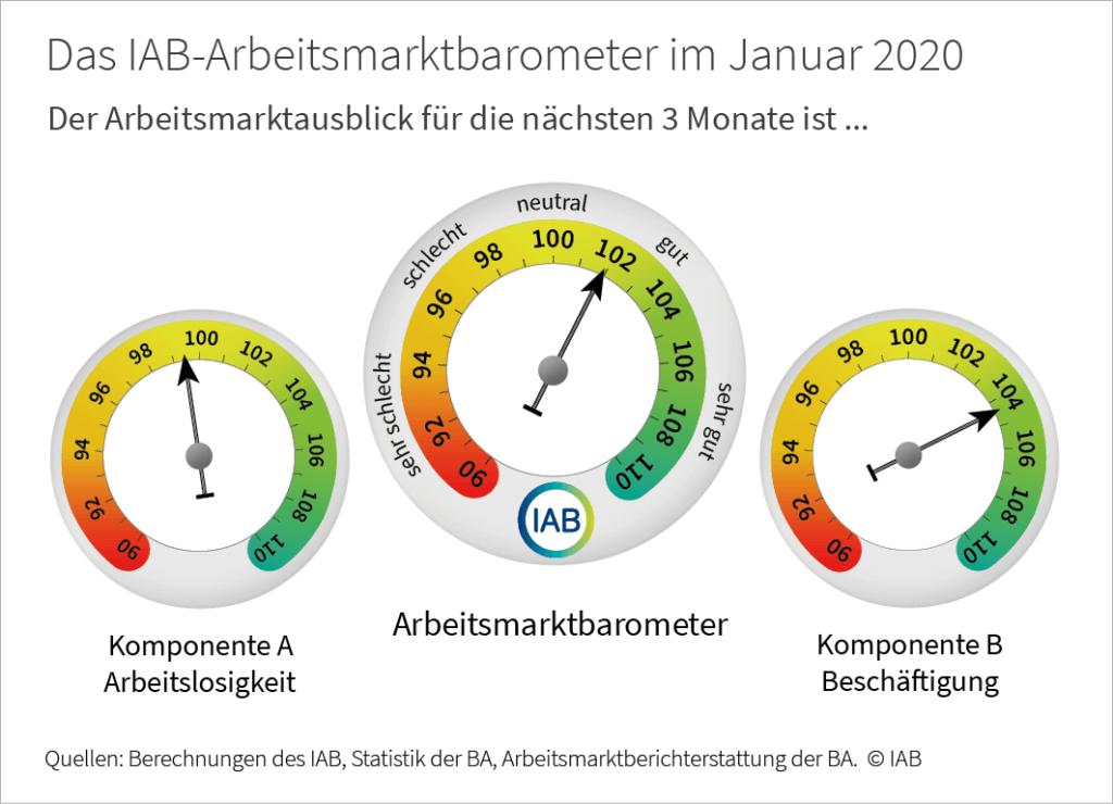 IAB-AM-Barometer Januar 2020