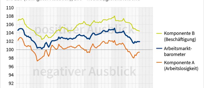IAB-Arbeitsmarktbarometer Zeitreihe bis Januar 2020